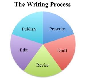 writing process diagram