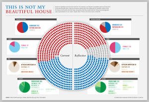 current and proportional views of the US House of Representatives