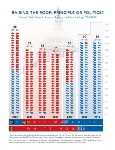 votes 2002- present on the debt ceiling